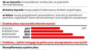 System płac osób uczących w samorządowych szkołach