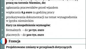 Płaca minimalna dla obcokrajowców