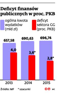 Deficyt finansów publicznych w proc. PKB