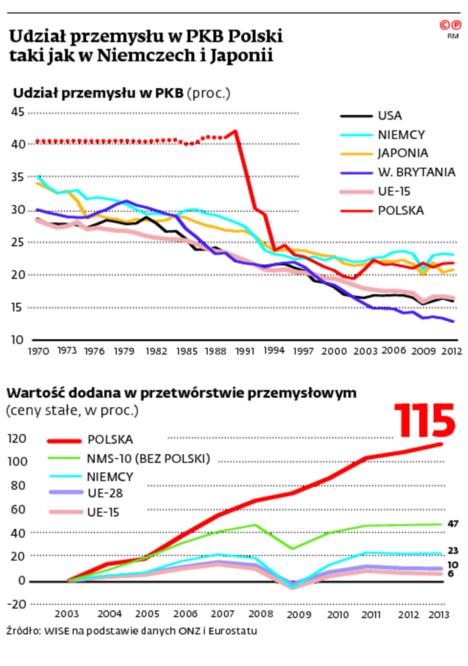 Udział przemysłu w PKB Polski taki jak w Niemczech i Japonii