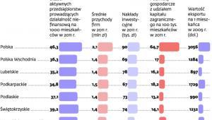 Polska Wschodnia w liczbach