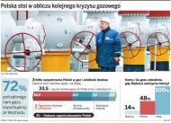 Białoruś już bez 60 proc. rosyjskiego gazu. Polska naprawdę zagrożna