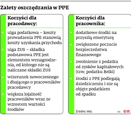 Zalety oszczędzania w PPE