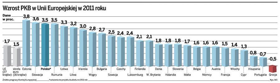 Budżet 2011: Ryzykowne założenia
