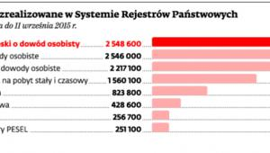 Czynności zrealizowane w Systemie Rejestrów Państwowych