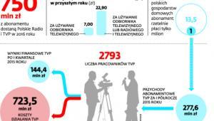 Media publiczne w liczbach