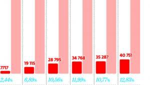 Udział rejestracji dilerskich w całkowitej liczbie nowych rejestracji samochodów osobowych w Polsce