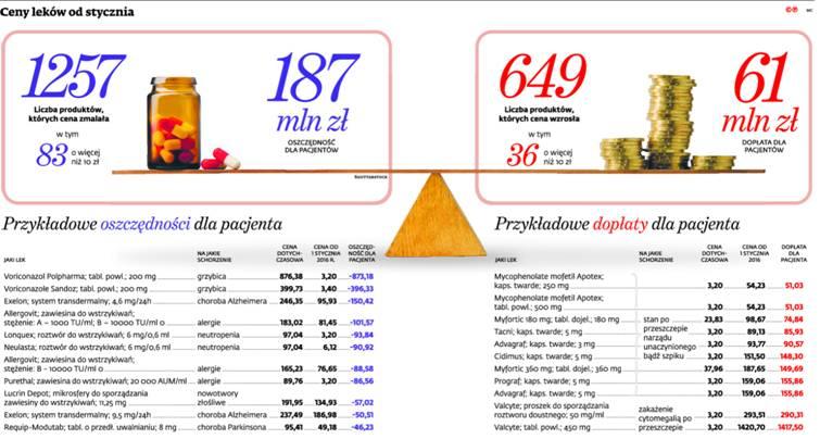 Ceny leków od stycznia