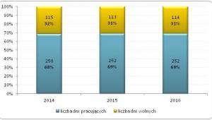 Liczba dni pracujących i wolnych od pracy w 2014 i 2015 roku (bez uwzględnienia urlopów wypoczynkowych)
