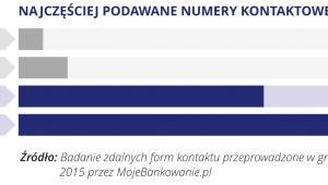 Najlepsza Jakość Obsługi w Kanałach Zdalnych -  NAJCZĘŚCIEJ PODAWANE NUMERY KONTAKTOWE