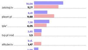 Najpopularniejsze w Polsce serwisy VOD