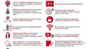 Open case- Forum Strategii Marketingowej