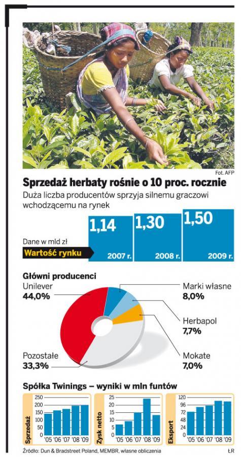 Twinings może zamieszać w polskim rynku herbaty