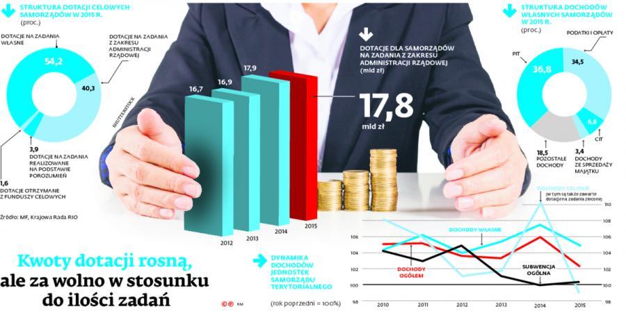 Kwoty dotacji rosną, ale za wolno w stosunku do ilości zadań