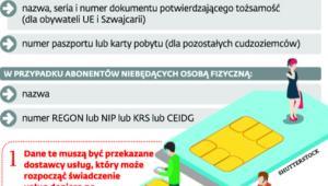 Jakie dane trzeba podać, by zarejestrować kartę prepaid