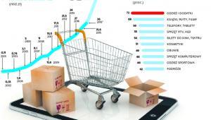 <span class=autor1>W 2020 r, wartość sprzedaży online będzie dwa razy większa niż w 2015 r.</span>