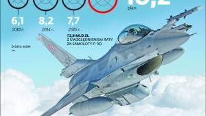 Wydatki Wojska Polskiego na sprzęt i inwestycje