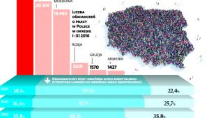 Imigracja ze Wschodu a polska demografia