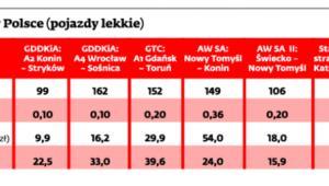 Płatne drogi w Polsce (pojazdy lekkie)