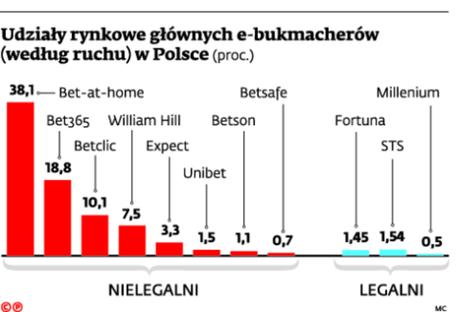 Udziały rynkowe głównych e-bukmacherów (według ruchu) w Polsce