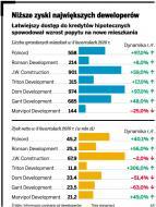 Deweloperzy zwiększają sprzedaż, ale zyski rosną wolniej