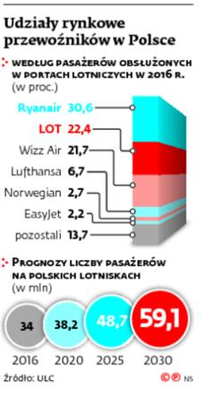 Udziały rynkowe przewoźników w Polsce