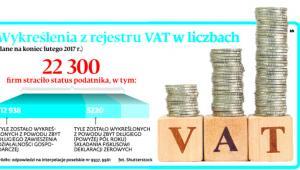 Wykreślenia z rejestru VAT w liczbach