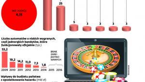 Legalność serwisów z hazardem online