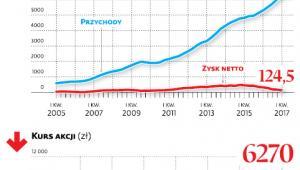 Zyski LPP spadły do najniższego od 7 lat poziomu