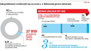 Jak podatnicy rozliczyli się za 2016r. z fiskusem przez internet