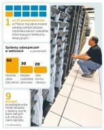 Firmy chętniej płacą za bezpieczeństwo teleinformatyczne