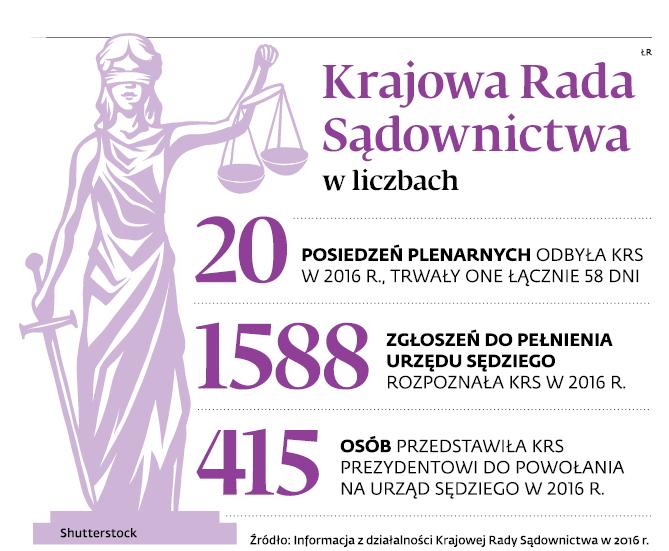 Krajowa Rada Sądownictwa w liczbach