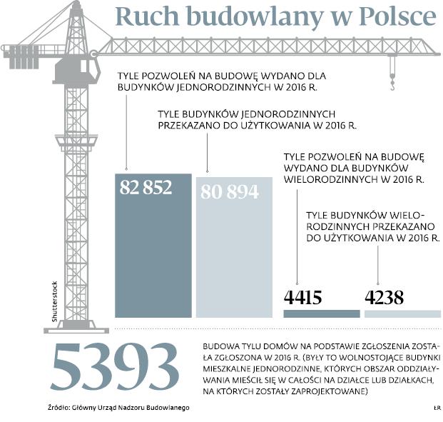 Ruch budowlany w Polsce