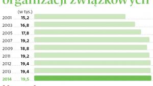 Liczba zarejestrowanych organizacji związkowych