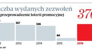 Liczba wydanych zezwoleń na przeprowadzenie loterii promocyjnej