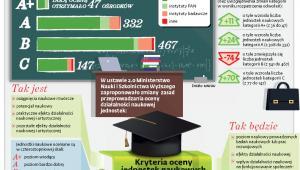 Jak eksperci ocenili w tym roku dorobek polskich uczelni, instytutów badawczych oraz Polskiej Akademii Nauk?