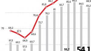 Dług publiczny według metodologii UE (proc. PKB)