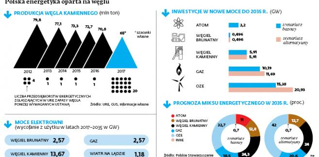 Polska energetyka oparta na węglu