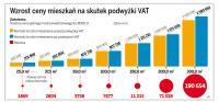 Deweloperzy przerzucą koszt podwyżki VAT na klientów