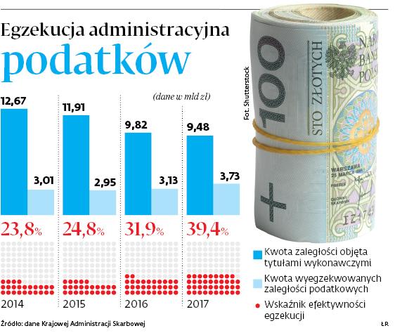 Egzekucja administracyjna podatków