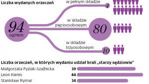 Działalność TK w 2017 r.
