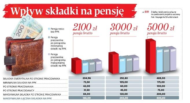 Wpływ składki na pensję