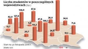 Liczba studentów w poszczególnych województwach