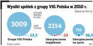 VIG Polska zawalczy o rynek polis na życie