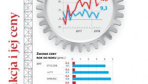 Jak rosła produkcja i jej ceny