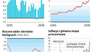Gospodarka rosła, ale jest coraz bardziej rozchwiana