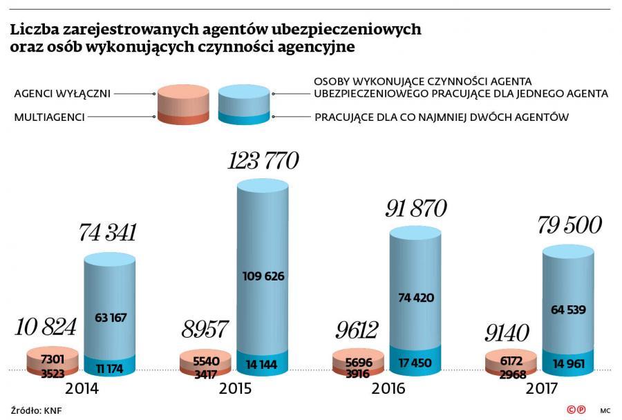 Liczba zarejestrowanych agentów ubezpieczeniowych oraz osób wykonujących czynności agencyjne