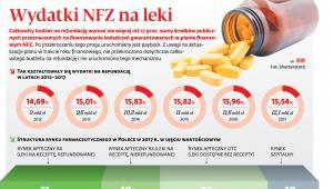 wydatki NFZ na leki