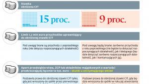 Skutki zmian w zakresie prawa do obniżonej stawki CIT