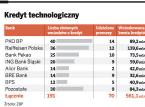 Kredyt technologiczny dla firm dotacyjnym hitem. Chcą go mieć kolejne trzy banki